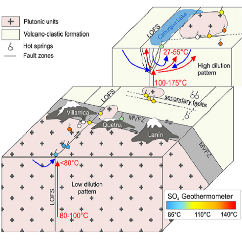 Geochemical characterization of the geothermal system Villarrica in Southern Chile.